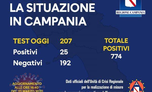 Covid19: picco di positivi in Campania, solo oggi 25 conferme
