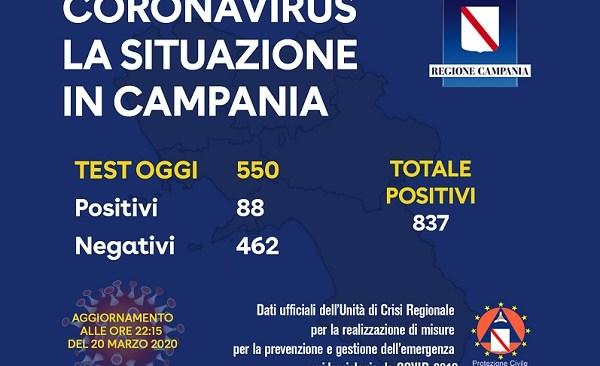 Covid19: in Campania salgono a 837 i positivi