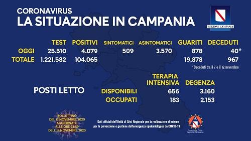 Covid, positivi ancora oltre i 4mila e da domenica la Campania è zona rossa: le limitazioni