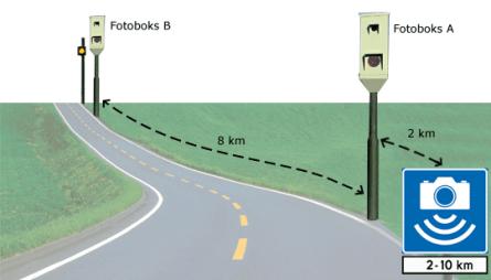 Ilustrasjon av hvordan gjennomsnittsmåling av fart fungerer