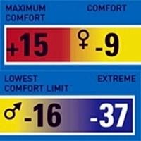 Temperature Rating Sacco a Pelo