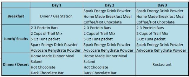 sample backpacking meal plan
