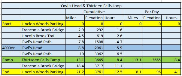 owl's head and thirteen falls loop trip plan