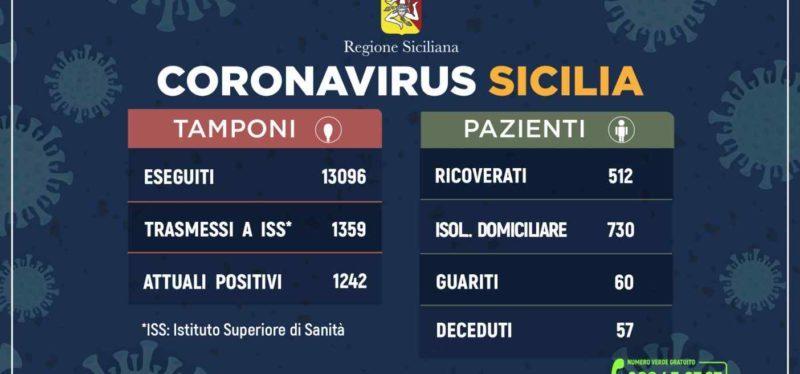 Coronavirus: l'aggiornamento in Sicilia, 1.242 attuali positivi e 60 guariti. 28 marzo