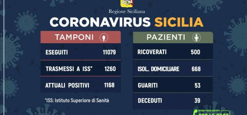 Coronavirus: l'aggiornamento in Sicilia, 1.168 attuali positivi e 53 guariti. 27 marzo