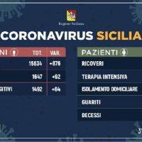 Coronavirus: l'aggiornamento in Sicilia, 1.492 attuali positivi e 74 guariti. 31 marzo
