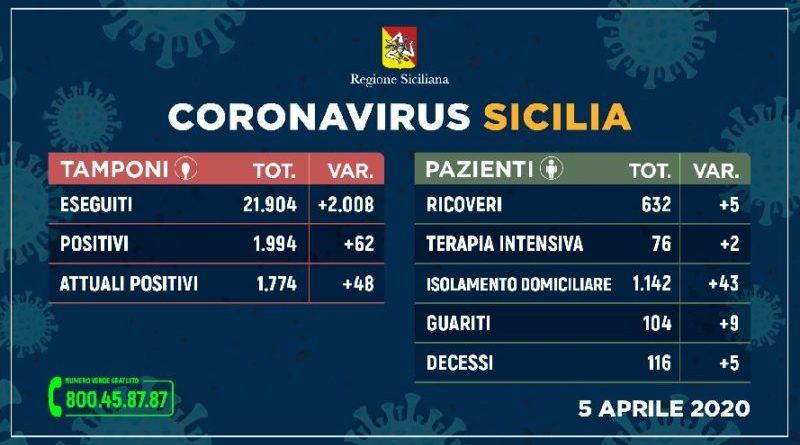 Coronavirus Sicilia. Report del 5 aprile: 632 ricoverati in Sicilia