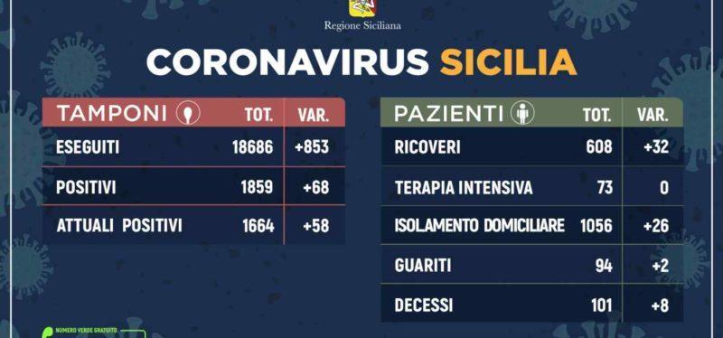 Coronavirus: l'aggiornamento in Sicilia, 1.859 attuali positivi e 94 guariti. 03 Aprile
