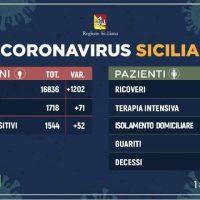 [Coronavirus 19] L'aggiornamento in Sicilia dell'1 aprile: 1544 positivi e 86 guariti