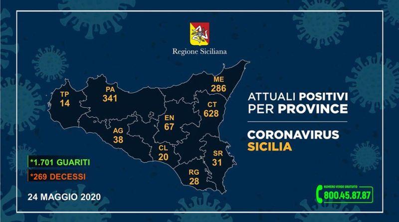 Coronavirus, questi i casi riscontrati nelle nove province della Sicilia del 24 maggio