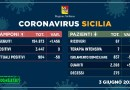 Nessun nuovo contagio in Sicilia nelle ultime 24 ore: 58 guariti e zero decessi il 3 giugno