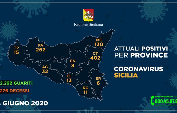 I dati della Regione provincia per provincia, secondo giorno consecutivo a zero contagi