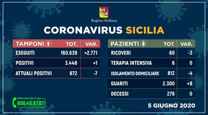 Coronavirus: in Sicilia solo un nuovo contagio e nessun decesso (5 giugno)