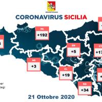#CoronavirusSicilia (21 ottobre 2020): in #Sicilia 29 ricoveri in più, 198 guariti