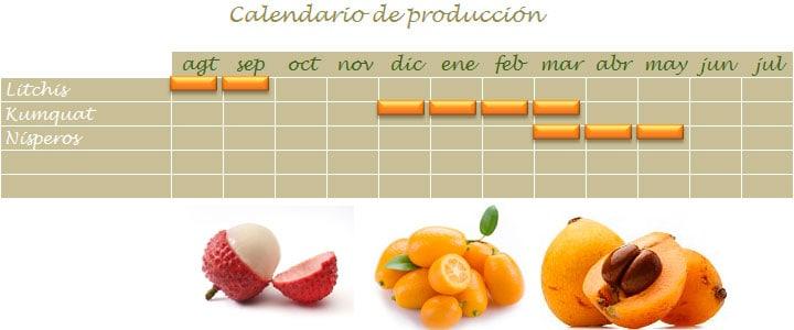 Calendario de cosecha de litchis, kumquat y nísperos en Málaga