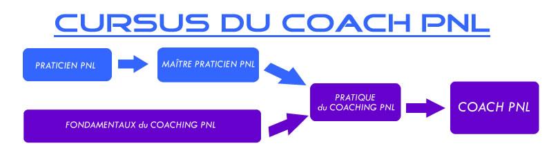 Cursus du Coach PNL