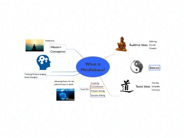 Mindfulness Mindmap