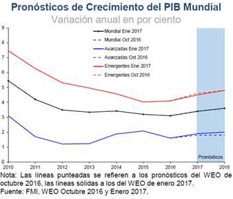 política económica mexicana