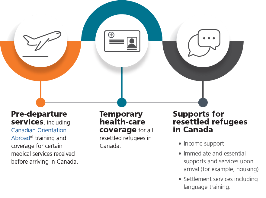Described below: IRCC-funded programs provide supports and services to resettled refugees