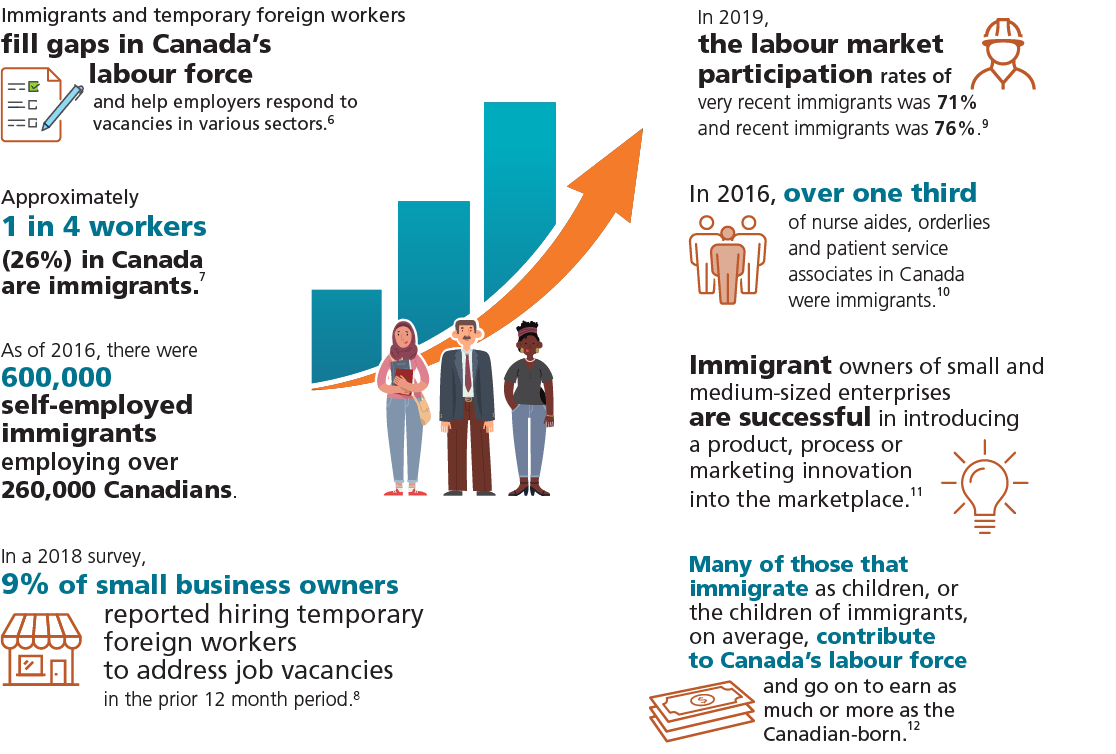 Described below: Immigrants and newcomers contribute to economic growth