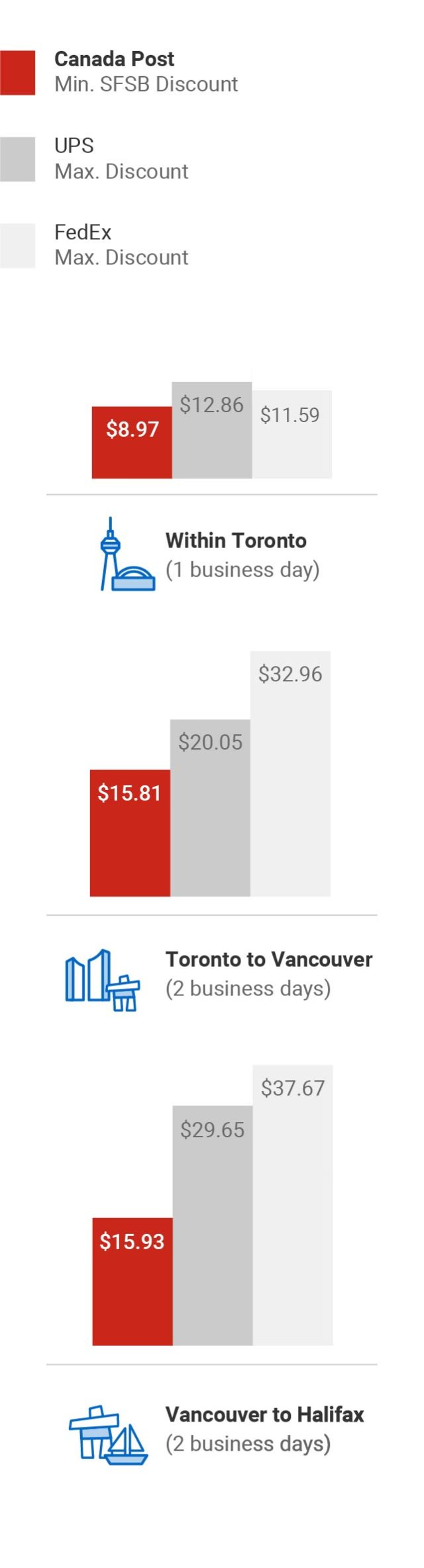 Shipping discounts and solutions  Canada Post