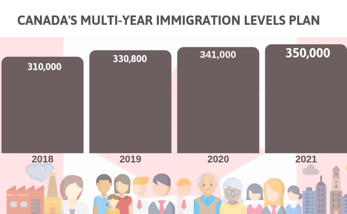 Canada is set to welcome 1.3 million new immigrants over the next three years.