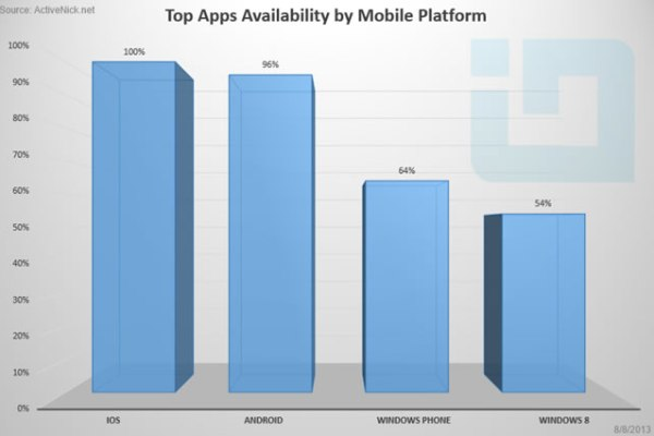 Top 100 apps on iOS compared to Windows Phone