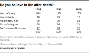 Source: International Social Survey Programme