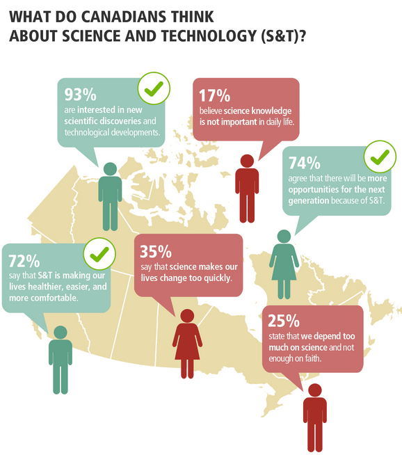 Infographic showing Canadian attitude toward science