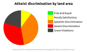 Pie chart showing the total land area in each category in the 2014 Freedom of Thought report.