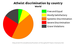 Pie chart showing the relative number of countries in each category in the 2014 Freedom of Thought report.