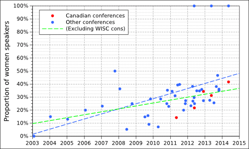 Chart showing the proportion of female speakers at atheist conferences between 2003 and 2014.