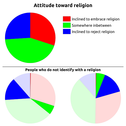 Pie charts showing inclination to embrace or reject religion (or ambivalence), then propotions of those who do not identify with a religion.