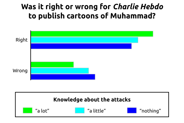 A bar chart showing whether survey respondents thought it was right or wrong for Charlie Hebdo to publish cartoons of Muhammad, compared to their knowledge about the attacks. The chart clearly shows that more knowledge correlates to more support for Charlie Hebdo.