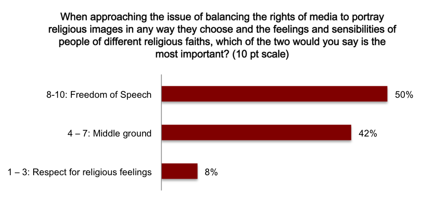 A bar chart showing what survery respondents thought was more important - respect for religious feelings, freedom of speech, or middle ground. 50% chose freedom of speech, 42% choose the middle ground, 8% chose respect for religious feelings.