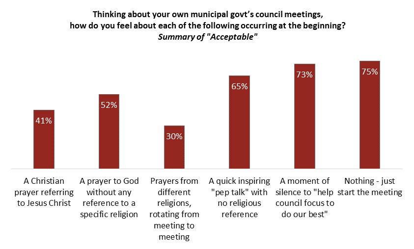Bar chart showing support for alternatives to opening government meetings: 41% (Christian prayer referring to Jesus Christ), 52% (prayer to God without any reference to a specific religion), 30% (prayers from different religions, rotating from meeting to meeting), 65% (quick inspiring pep talk with no religious reference), 73% (moment of silence to 'help council focus to do our best'), 75% (nothing - just start the meeting)