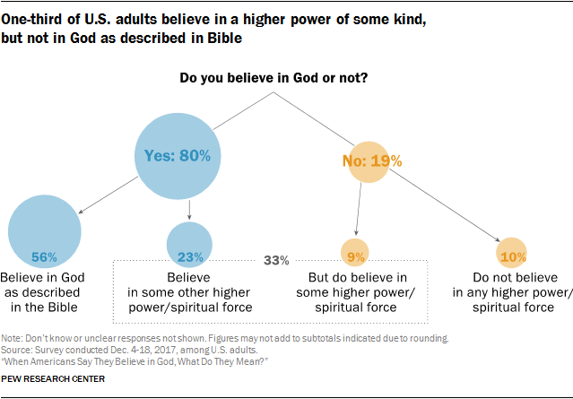 "[A chart showing the break down in the responses by US adults to the question ""Do you believe in God or not?"" 80% say yes; 19% say no. The 80% who say yes breaks down further into 56% saying they believe in God as described in the Bible and 23% saying they believe in some other higher power or spiritual force. The 19% who say no breaks down into 9% who believe in some other higher power or spiritual force, and 10% who do not believe in any higher power or spiritual force.]"