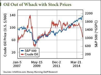 stock market 2015