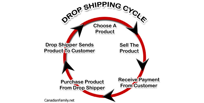 Dropshipping: Sell Online with NO Inventory   Canadian