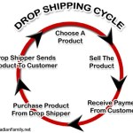 Drop Shipping Sell Online with NO Inventory