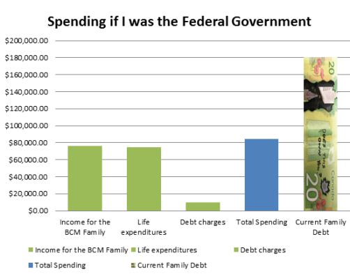 If I Spent the Way the Feds Spent