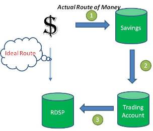 RDSP Money Path for RDSP Providers