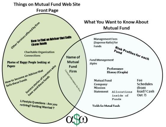 financial web page usefulness