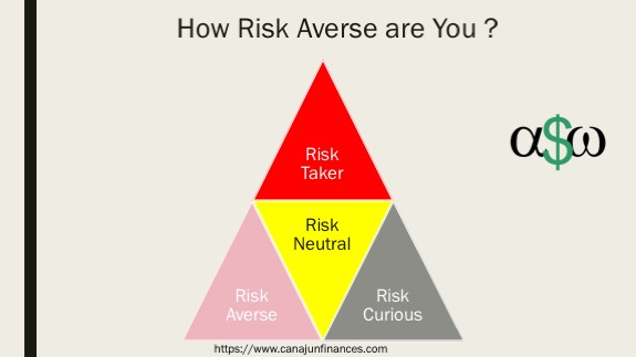 Investment Risk Profile