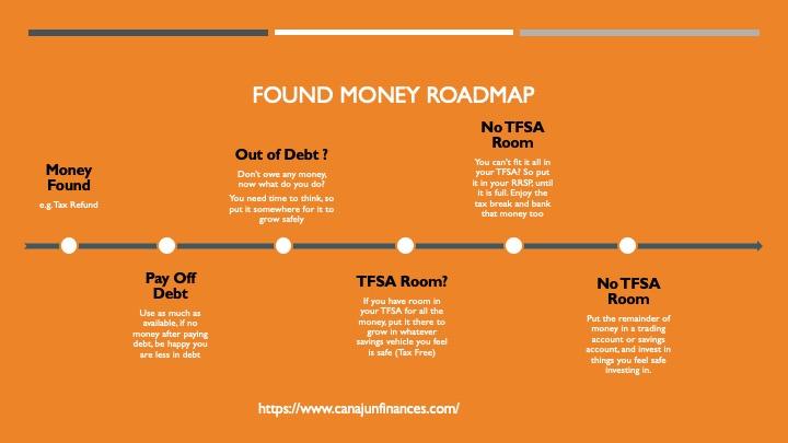 Found Money Roadmap