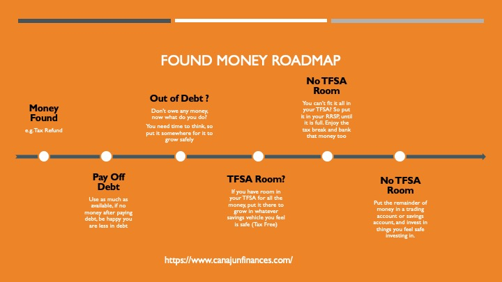 Found Money Roadmap