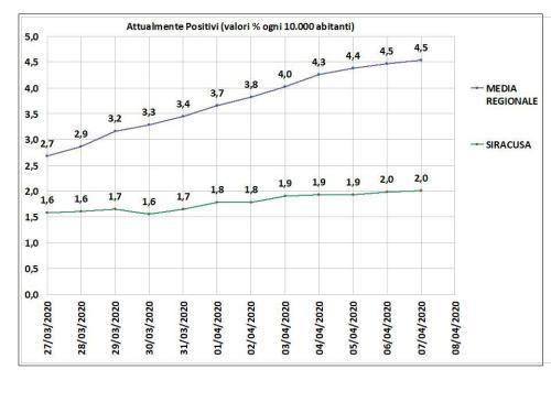 A Siracusa la curva dei contagi rimane piatta, in Sicilia aumenta