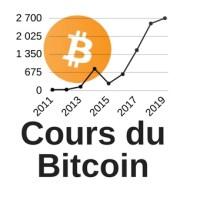 Cours du Bitcoin en euro et valeur en temps réel