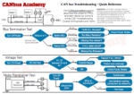 CAN bus Troubleshooting pdf sheet