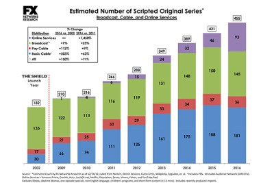 Scripted Series Charts 2016 Updated.xlsx